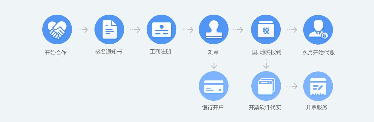 工商注册流程.png